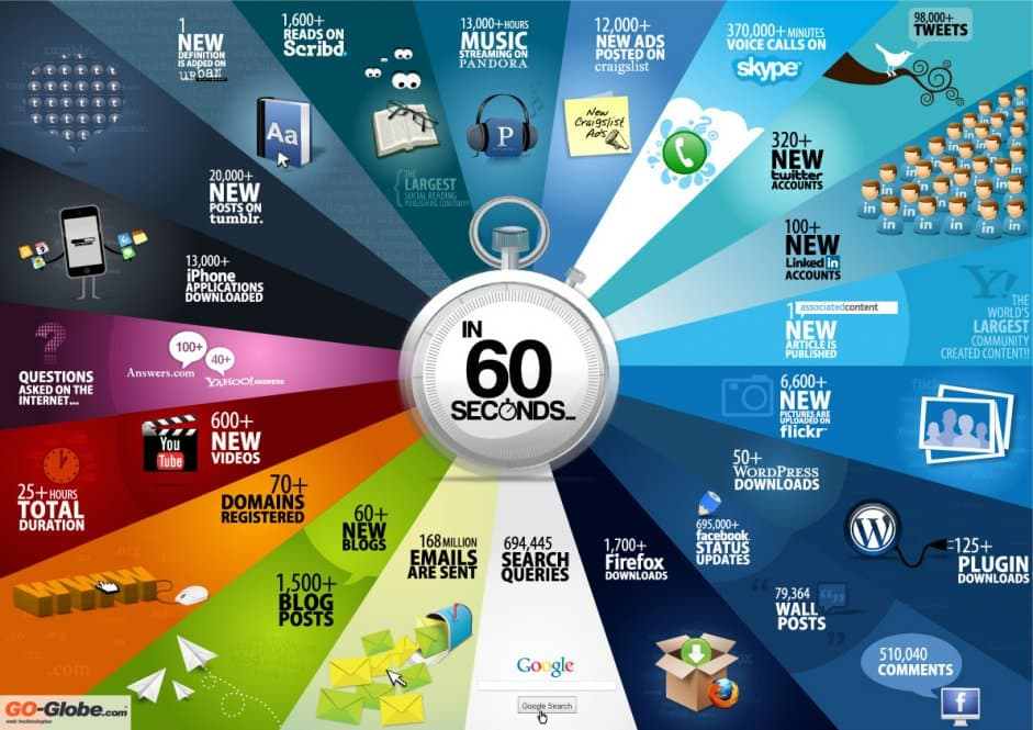 What can happen in 60 seconds