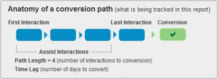 Anatomy of Google Analytics Conversion Path