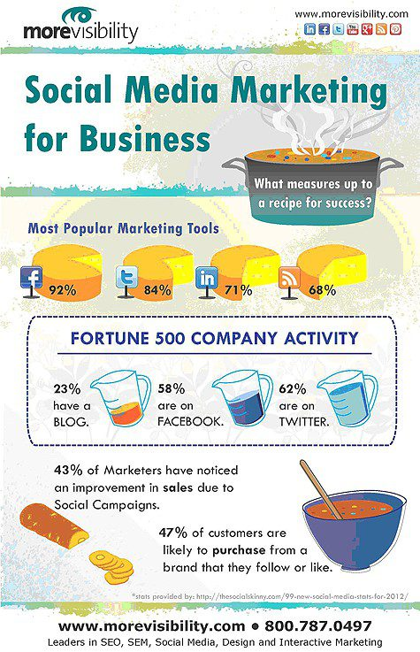 Social Media Marketing for Business Stats