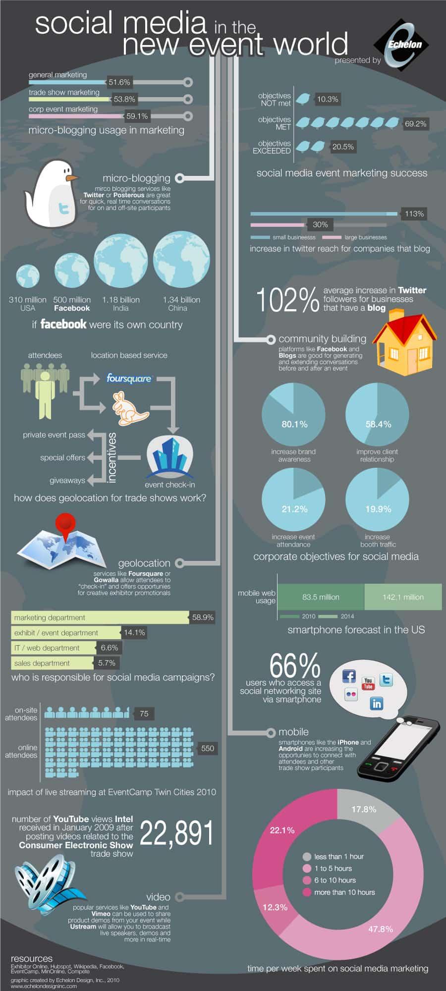 Infographic - Trade Show Social Media