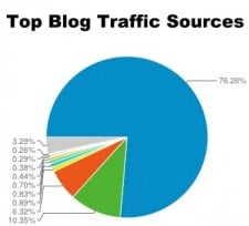 Top Blog Traffic Sources
