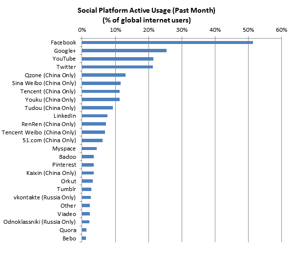 Social Media Sites Active Usage