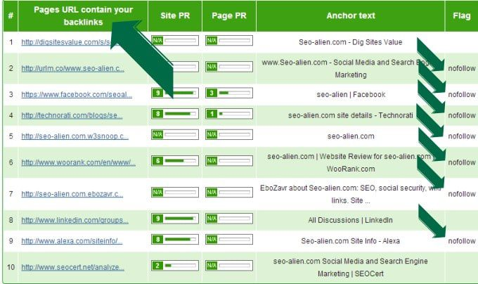 Backlink Checker for nofollow Results