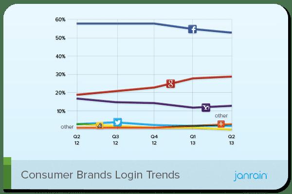 Consumer Brands Social Media Login Stats