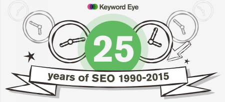 25 Years of Search Engine Optimization
