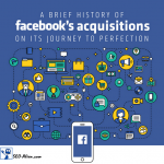 A Brief History of Facebook's Acquisitions