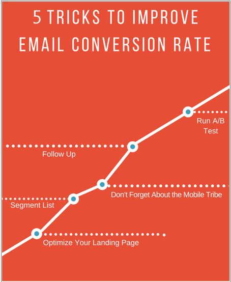 5 Tricks To Improve Email Conversion Rate