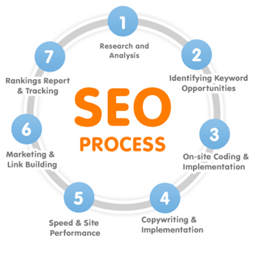 Latest Search Engine Optimization Facets