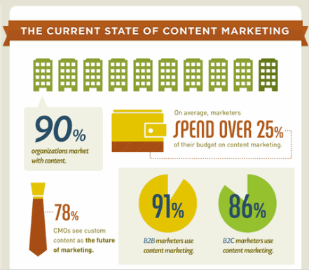 Pay attention to Content