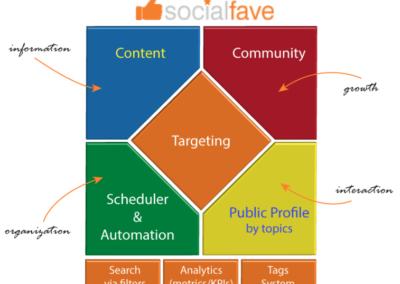 SocialFave